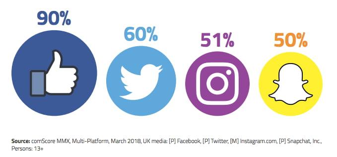 popularity-statistiche twitter-uk-