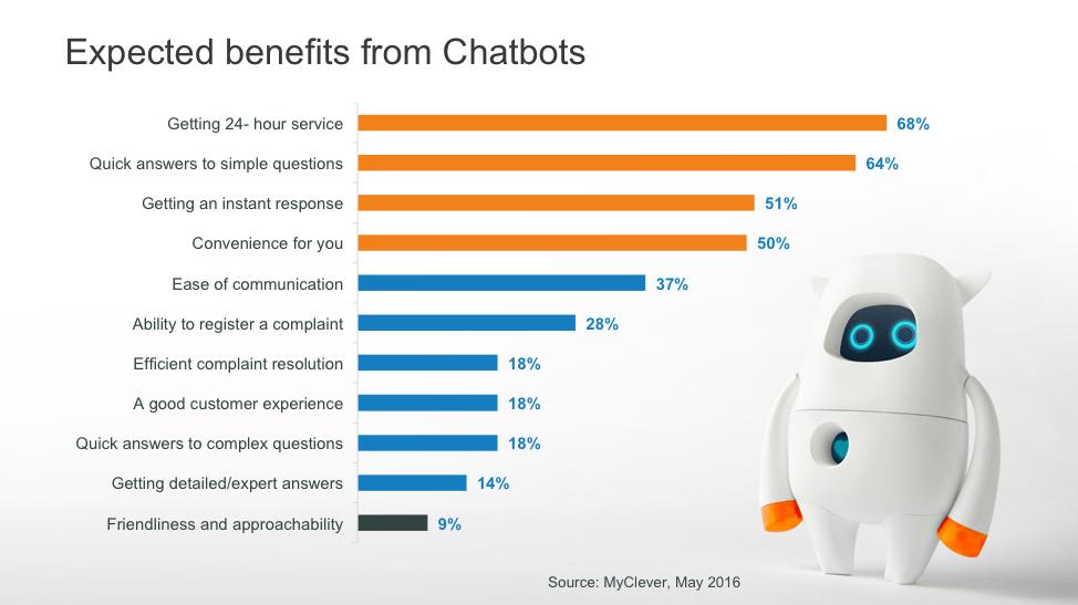Benefici attesi dai chatbots