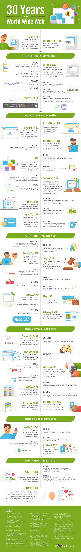 AppInstitute-30yearsofwww-infografica