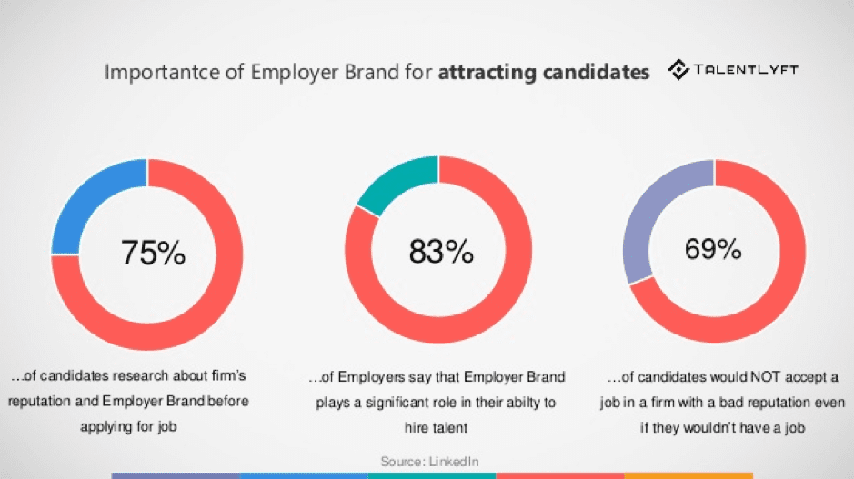 Importanza del marchio di datore di lavoro per attrarre candidati