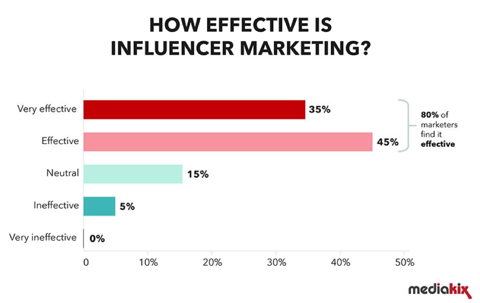 Quanto è efficace l'influenza sul marketing