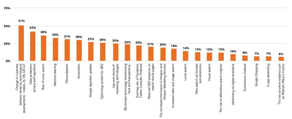 principali tendenze di marketing nei prossimi 12-18 mesi