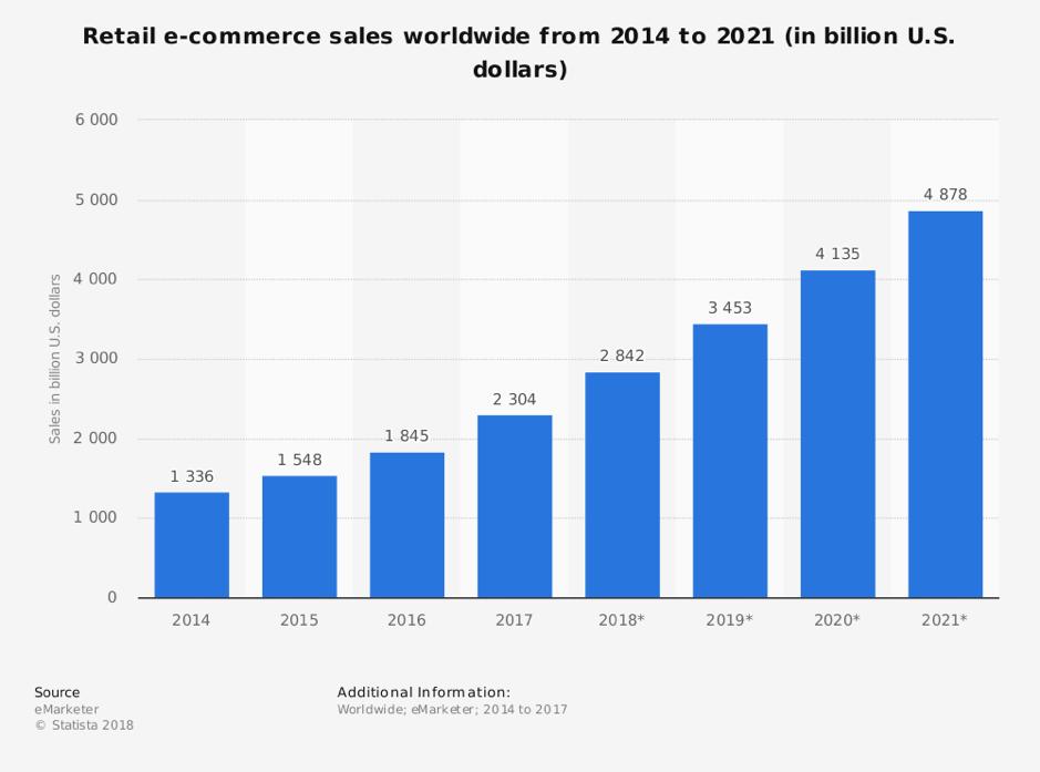 Vendite di e-commerce al dettaglio in tutto il mondo dal 2014 al 2021