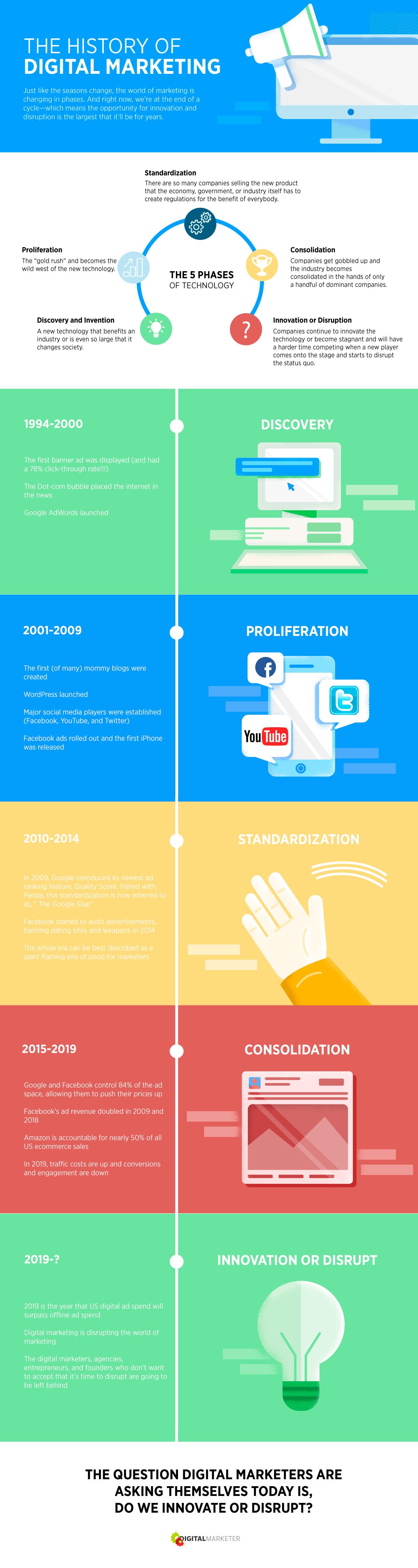 storia dell'infografica di marketing