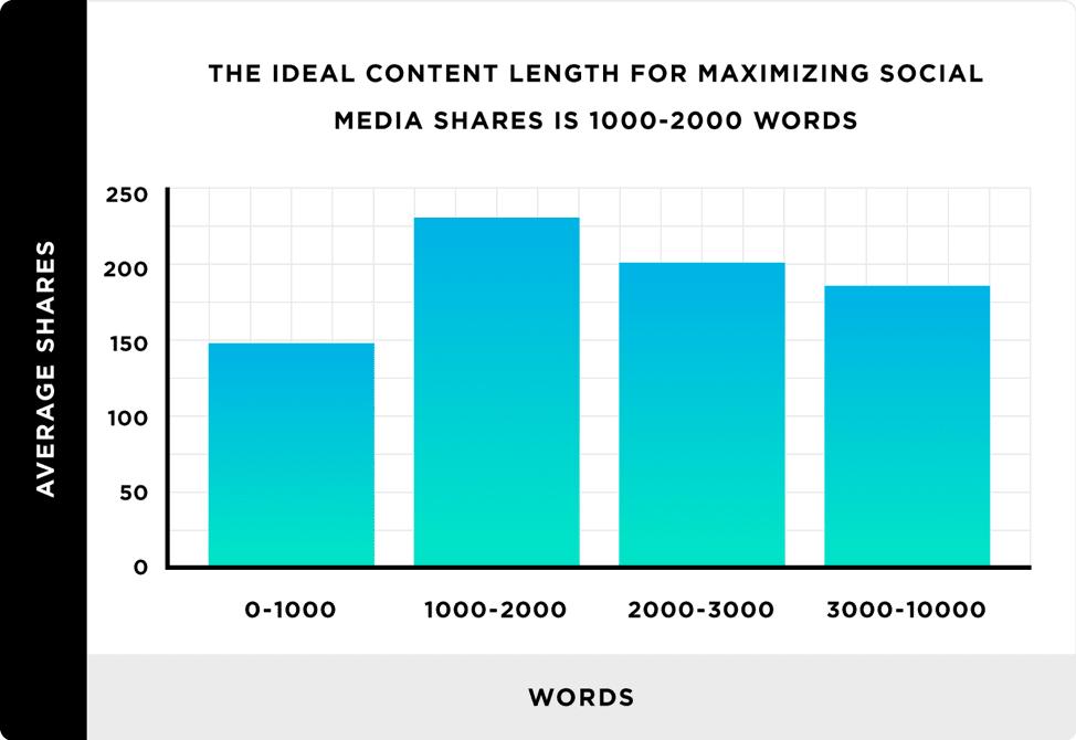 Lunghezza del contenuto ideale per massimizzare le condivisioni dei social media