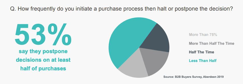 Con quale frequenza la decisione di acquisto viene fermata o posticipata?