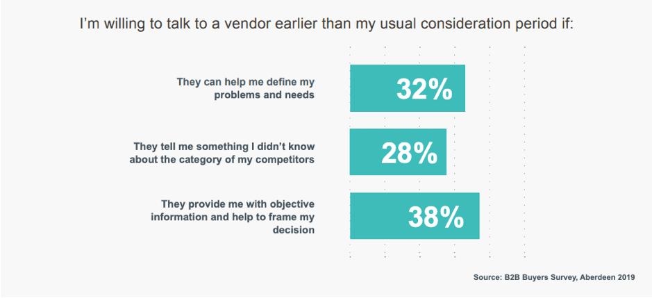 Quando gli acquirenti sono disposti a parlare con i venditori prima del solito?