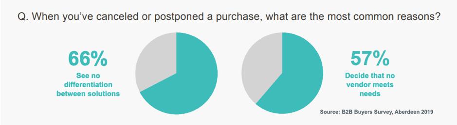 Motivi più comuni per rinviare o interrompere un acquisto B2B