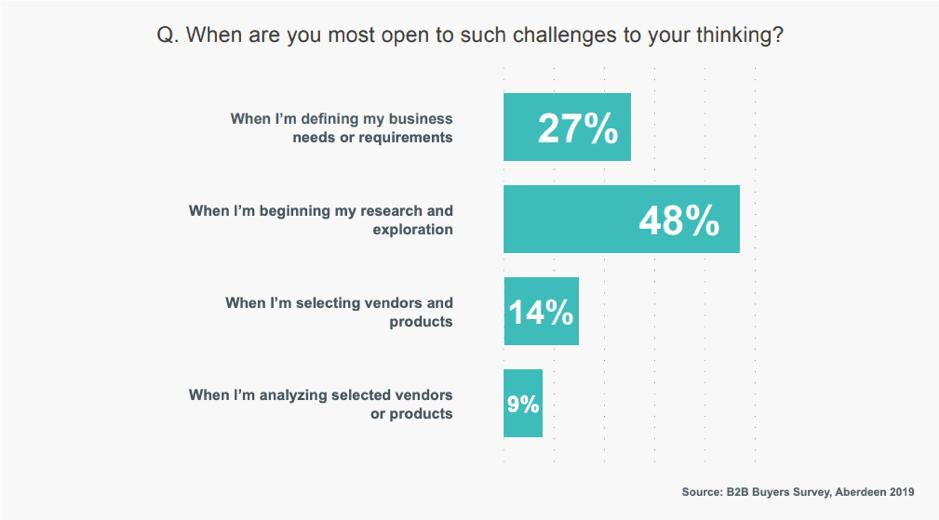 Quando gli acquirenti B2B si aprono alle sfide dei venditori?
