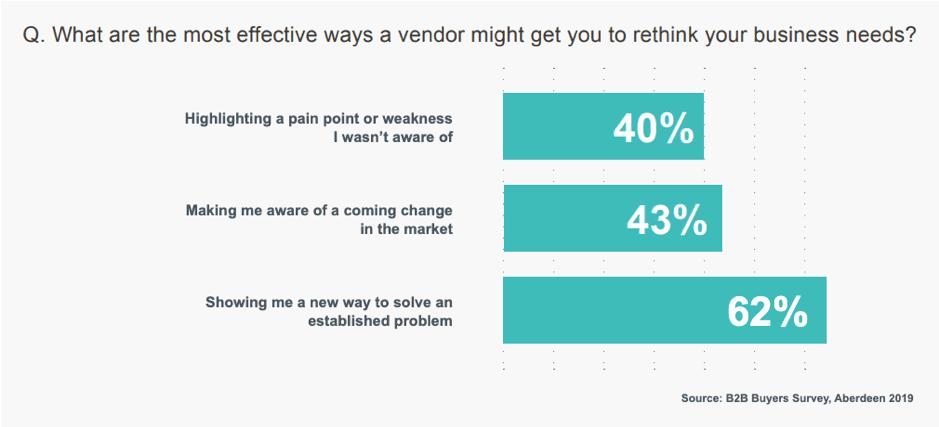 I modi più efficaci per i venditori possono indurre le aziende a ripensare ai loro bisogni