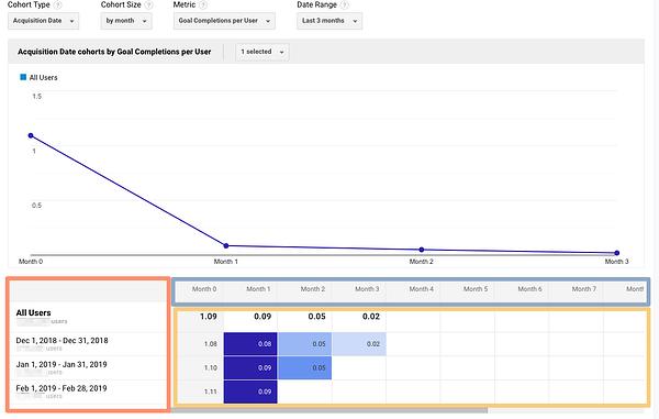 "google-analytics-cohort-report ""width ="" 600 ""style ="" width: 600px; blocco di visualizzazione; margine: 0px auto; ""srcset ="" https://blog.hubspot.com/hs-fs/hubfs/image13.png?width=300&name=image13.png 300w, https://blog.hubspot.com/hs- fs / hubfs / image13.png? width = 600 & name = image13.png 600w, https://blog.hubspot.com/hs-fs/hubfs/image13.png?width=900&name=image13.png 900w, https: // blog.hubspot.com/hs-fs/hubfs/image13.png?width=1200&name=image13.png 1200w, https://blog.hubspot.com/hs-fs/hubfs/image13.png?width=1500&name=image13 .png 1500w, https://blog.hubspot.com/hs-fs/hubfs/image13.png?width=1800&name=image13.png 1800w ""sizes ="" (larghezza massima: 600px) 100vw, 600px"