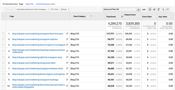 """google-analytics-page"""" width=""""600"""" style=""""width: 600px; blocco di visualizzazione; margin: 0px auto;"""" srcset=""""https://blog.hubspot.com/hs-fs/hubfs/image18.png?width=300&name=image18.png 300w, https://blog.hubspot.com/hs-fs/hubfs/image18.png?width=600&name=image18.png 600w, https://blog.hubspot.com/hs-fs/hubfs/image18.png?width=900&name=image18.png 900w, https://blog.hubspot.com/hs-fs/hubfs/image18.png?width=1200&name=image18.png 1200w, https://blog.hubspot.com/hs-fs/hubfs/image18.png?width=1500&name=image18.png 1500w, https://blog.hubspot.com/hs-fs/hubfs/image18.png?width=1800&name=image18.png 1800w"""" sizes=""""(max-width: 600px) 100vw, 600px"""