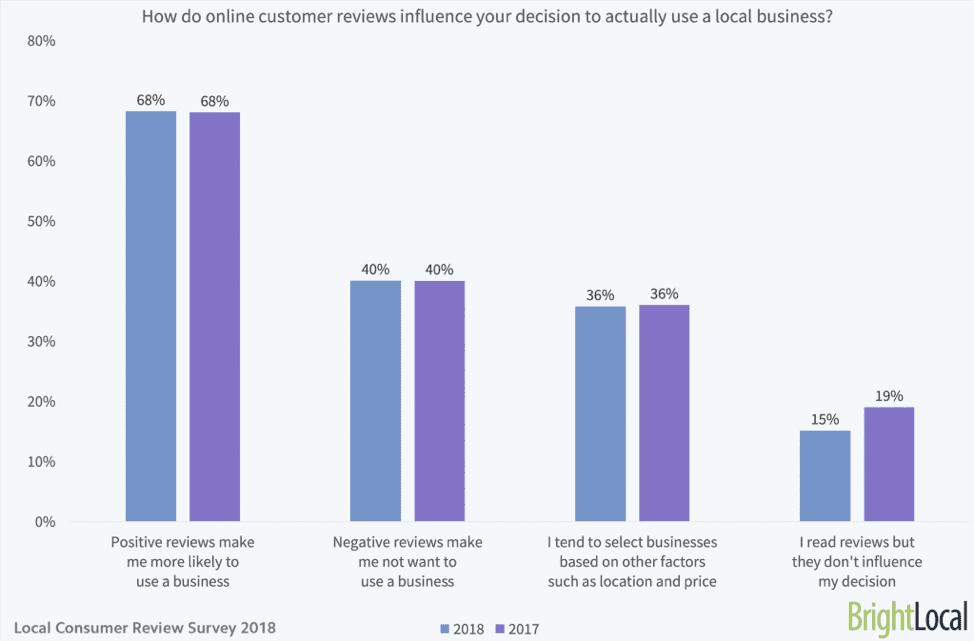 Impatto delle recensioni dei clienti