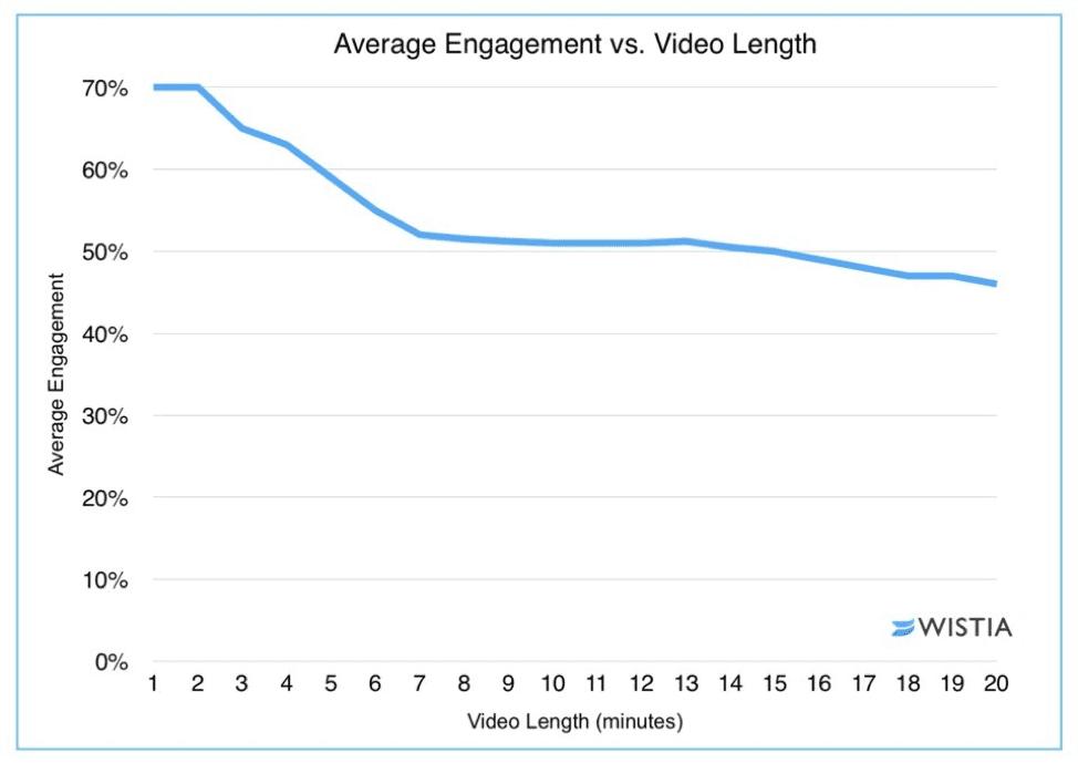 Coinvolgimento medio rispetto alla durata del video