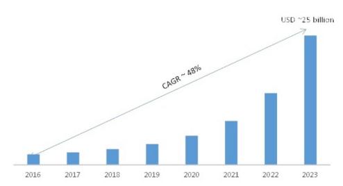 Crescita del marketing di AI