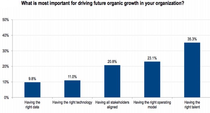 Guidare la crescita futura in un'organizzazione