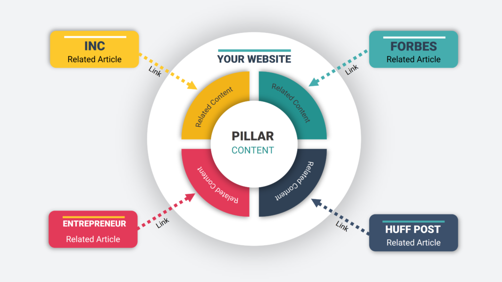 Pilastro e contenuto di cluster