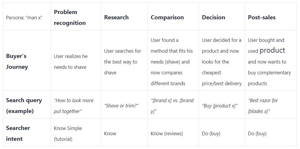mappare l'intento di ricerca per il viaggio dell'utente