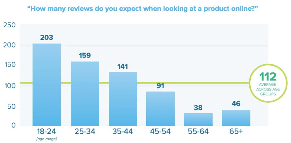 Quante recensioni ti aspetti guardando un prodotto online