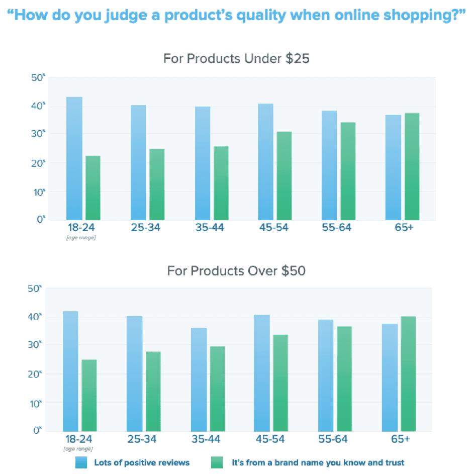 Come giudichi la qualità di un prodotto quando acquisti online