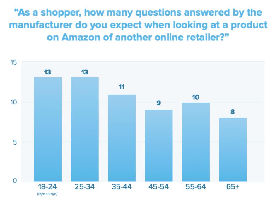 Quante domande ti aspetti che un rivenditore risponda online?