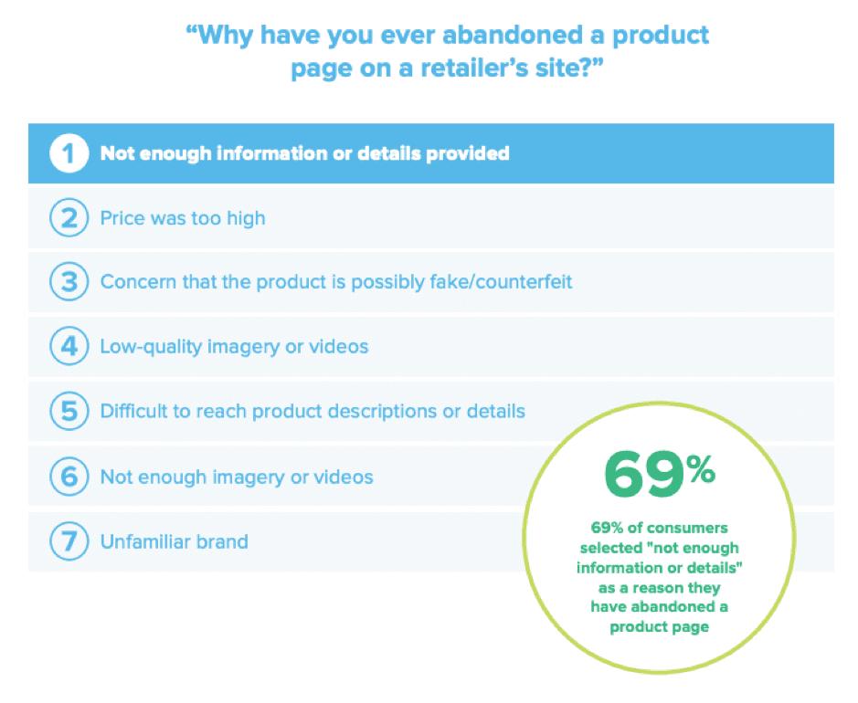 Perché hai abbandonato un prodotto online?