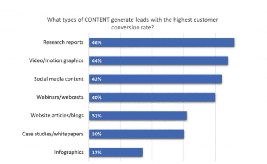 Quali tipi di contenuti generano lead con il più alto tasso di conversione dei clienti