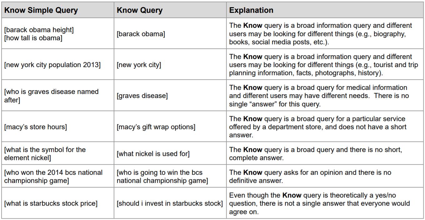Conoscere le query secondo le linee guida di Google