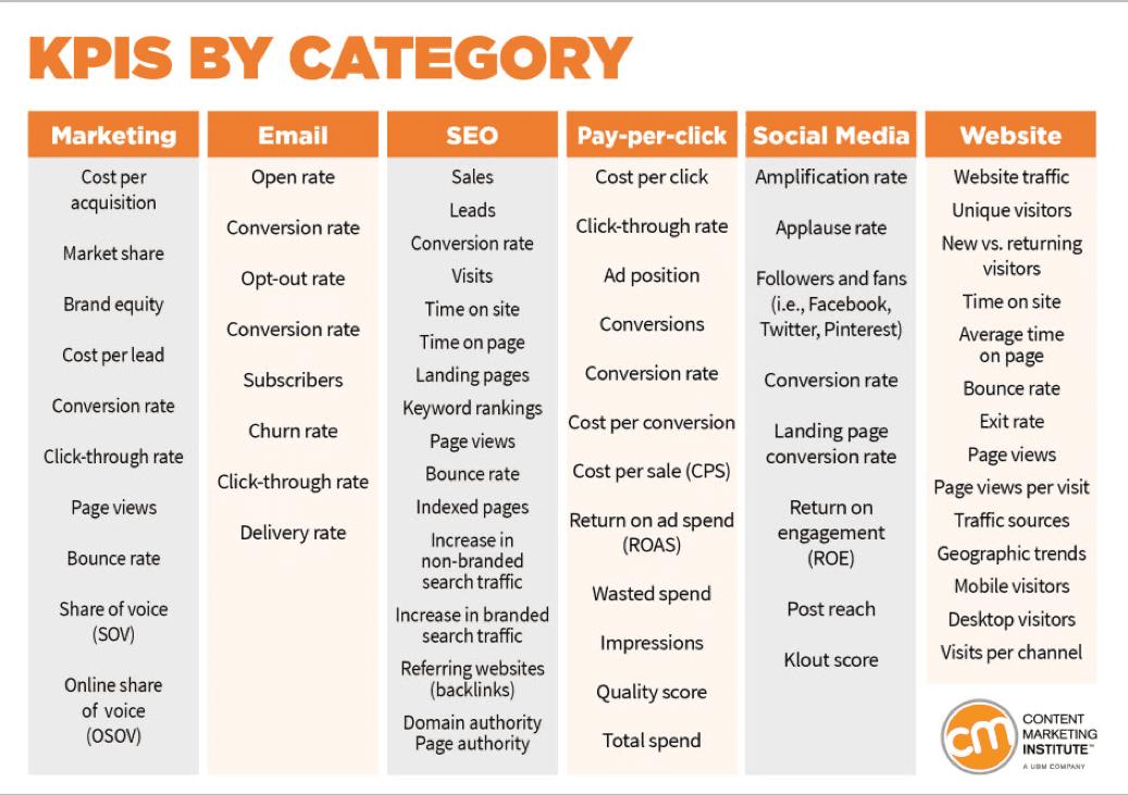 KPI per categoria