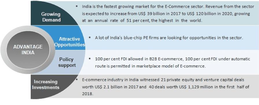 Industria dell'e-commerce in India