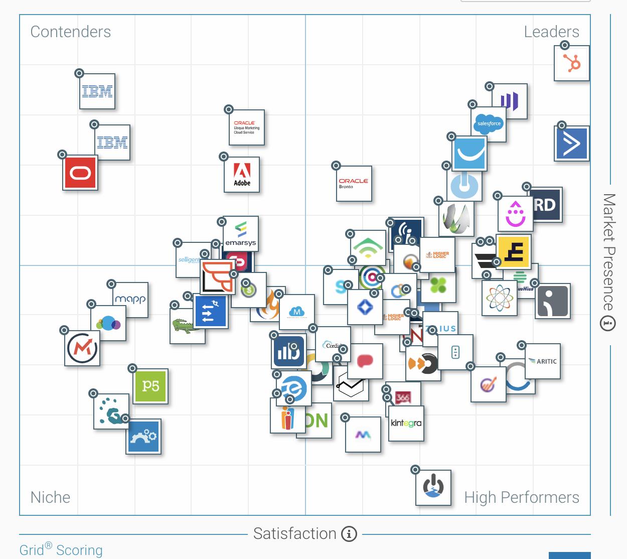 I 11 Migliori Strumenti Software Per L Automazione Del Marketing Nel 2019 Megamarketing