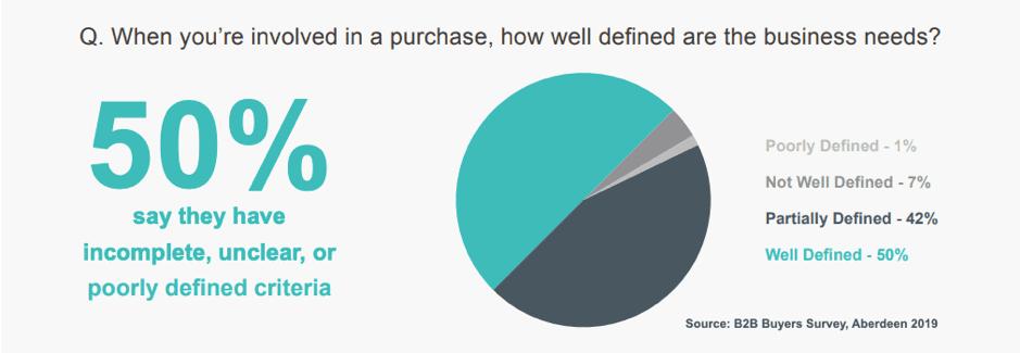 Quanto sono ben definite le esigenze del business B2B quando si effettua un acquisto?
