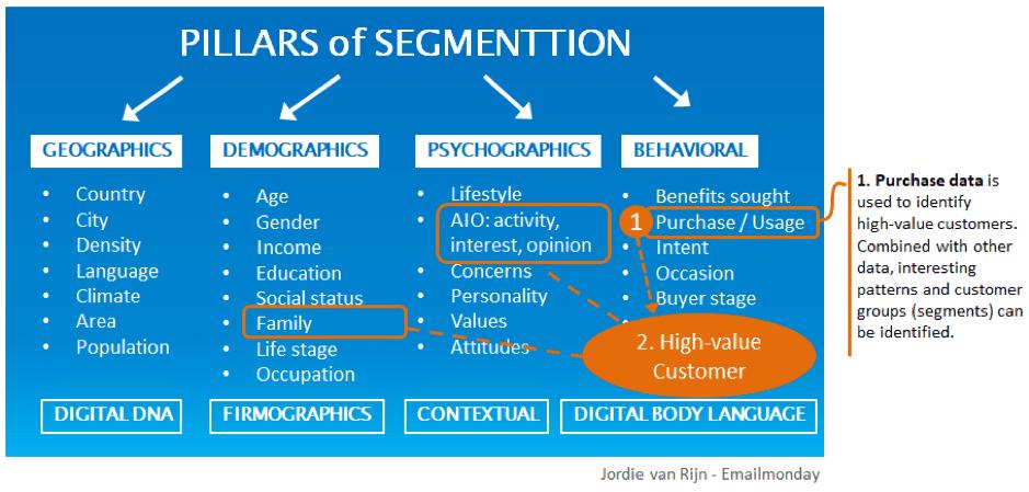 Pilastri di segmentazione