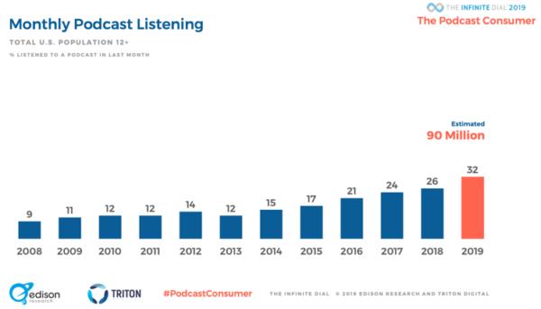 Statistiche podcast 2019 - ascoltatori di podcast mensili