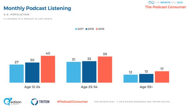 Statistiche podcast 2019: ascolto mensile per fascia d'età