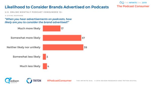 Statistiche podcast 2019: intenti all'acquisto
