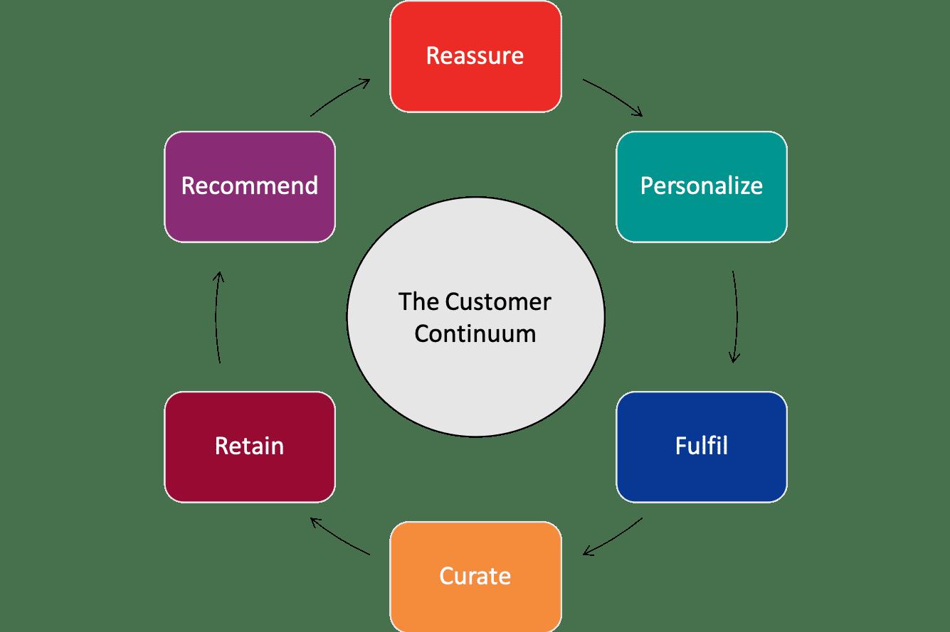 Continuum cliente centrato