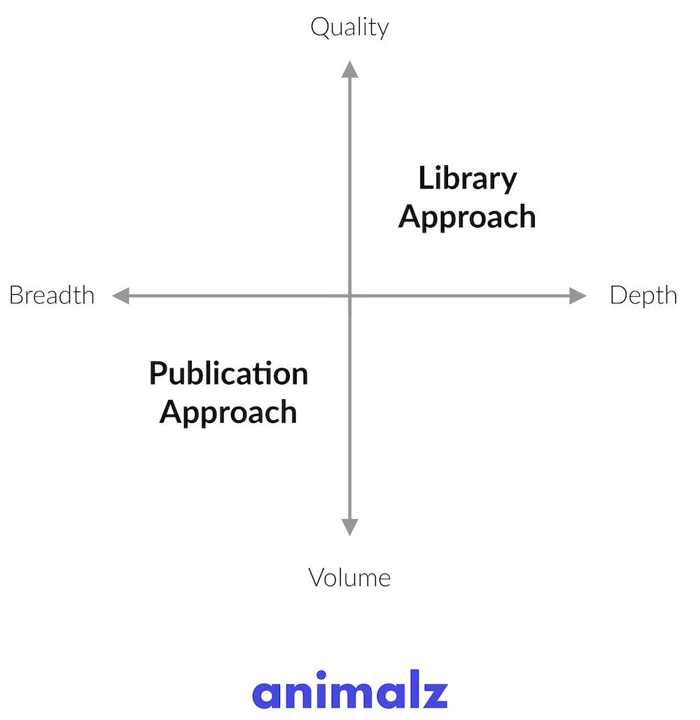 libreria animalz vs. strategia di marketing dei contenuti di pubblicazione