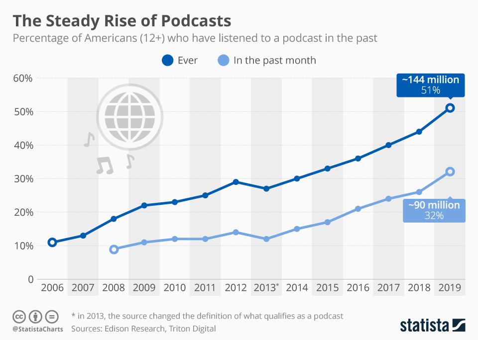 crescita dei podcast