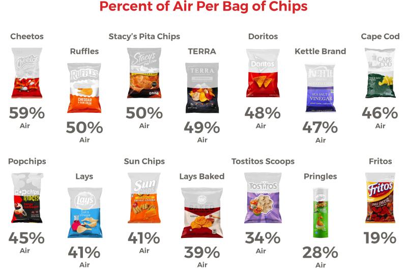 aria in sacco di patatine da infografica