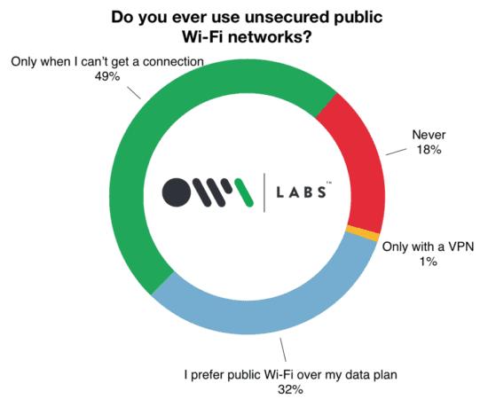 Usi mai un wi-fi pubblico non protetto?
