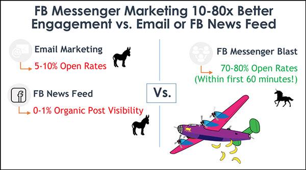 Mostrare come messenger può aiutare la tua azienda meglio della posta elettronica