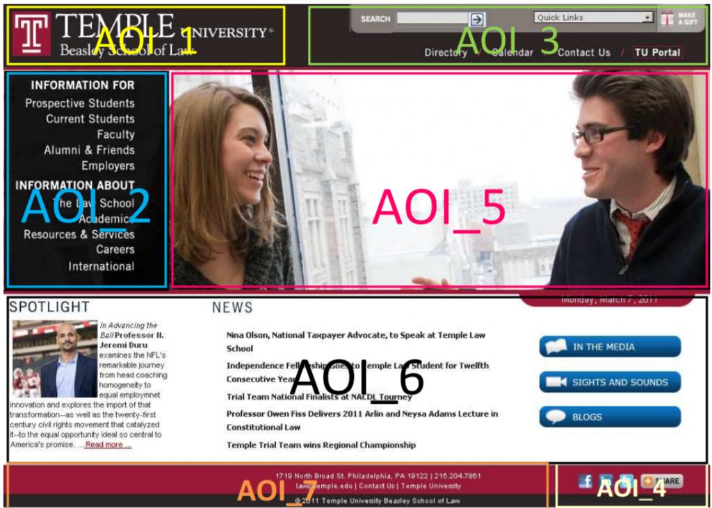 esempio di studio di tracciamento oculare delle prime impressioni del sito