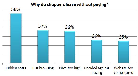 grafico che mostra perché gli acquirenti se ne vanno senza pagare al negozio di ecommerce