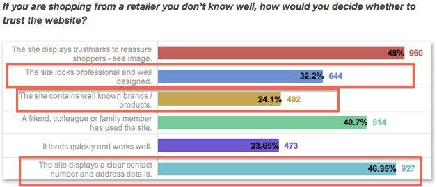studiare i risultati sullo shopping con un rivenditore che non conosci.