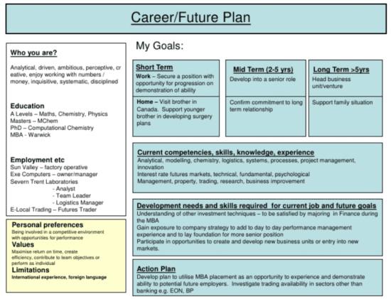 Futuro piano di carriera