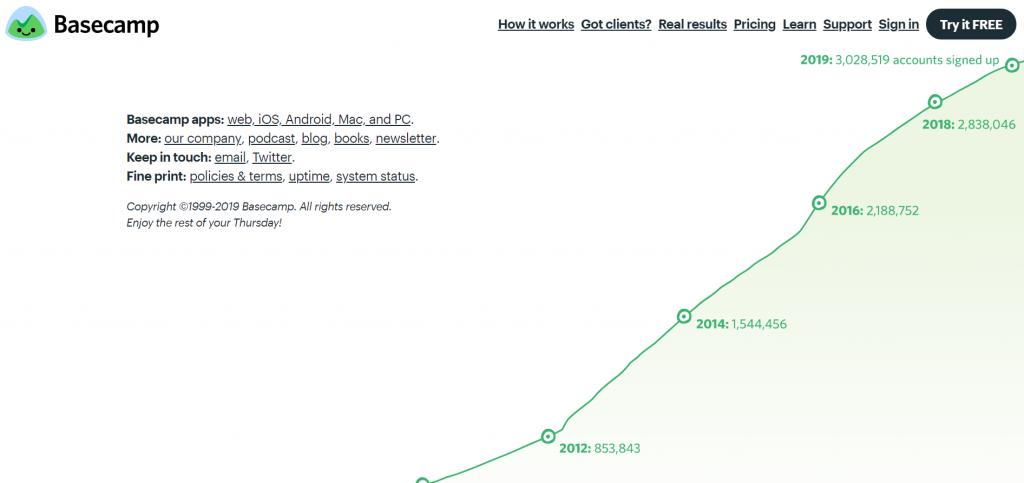 grafico della homepage di basecamp che mostra una crescita dell'adozione nell'arco di diversi anni.