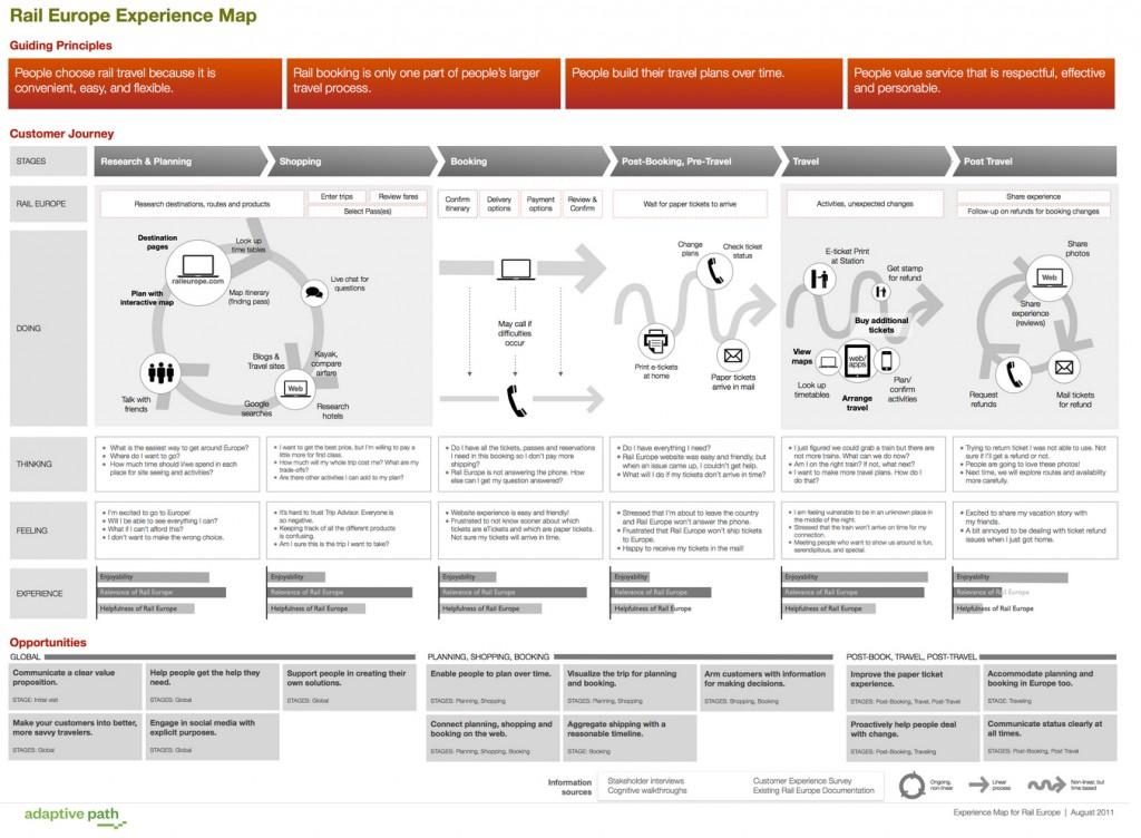mappa completa del percorso del cliente con tutti i touchpoint.