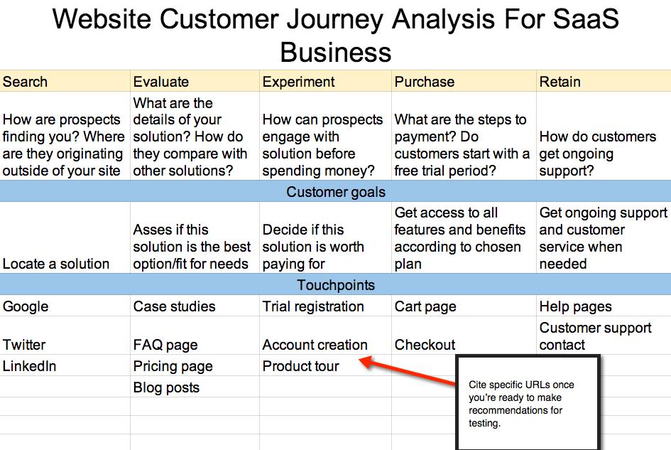 foglio elettronico di analisi del sito Web della mappa di viaggio del cliente