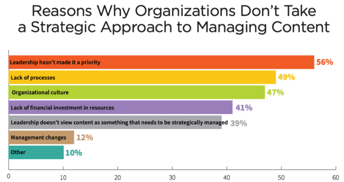 Le organizzazioni motivate non adottano un approccio strategico alla gestione dei contenuti